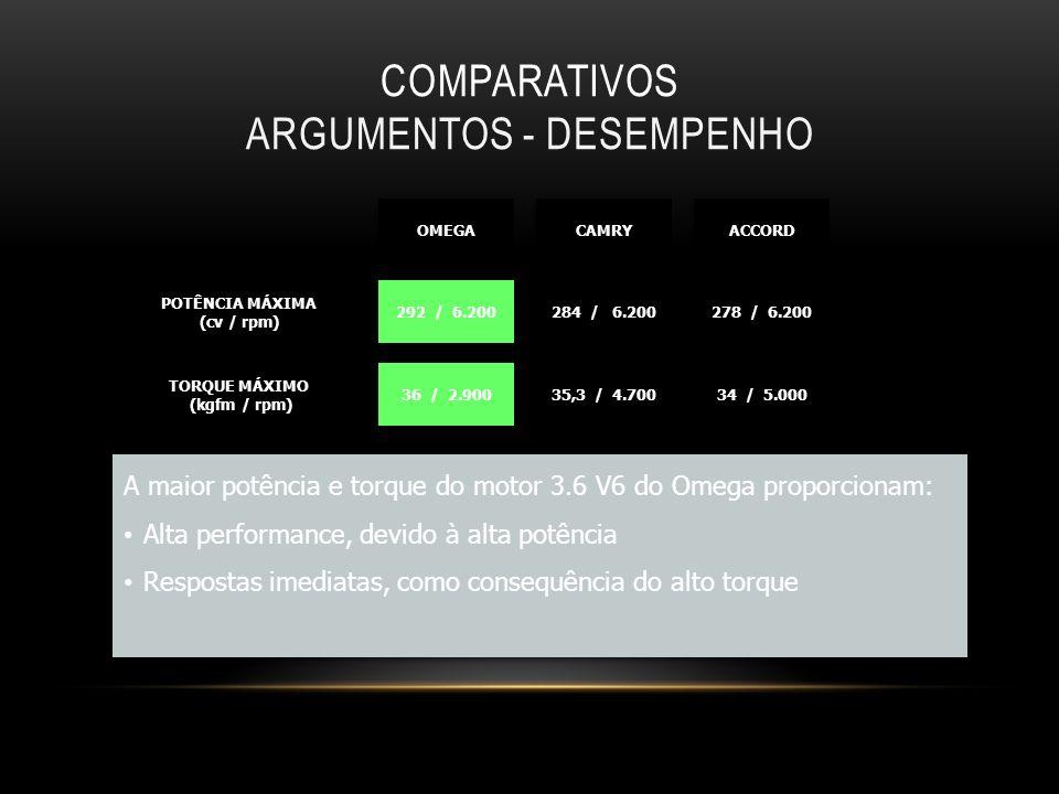 A maior potência e torque do motor 3.6 V6 do Omega proporcionam: Alta performance, devido à alta potência Respostas imediatas, como consequência do al