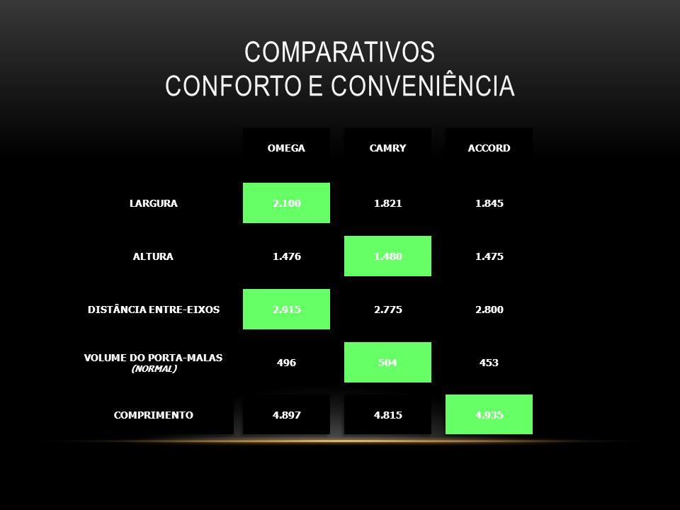 COMPARATIVOS CONFORTO E CONVENIÊNCIA LARGURALARGURA ALTURAALTURA DISTÂNCIA ENTRE-EIXOS VOLUME DO PORTA-MALAS (NORMAL) COMPRIMENTOCOMPRIMENTO 2.100 1.8