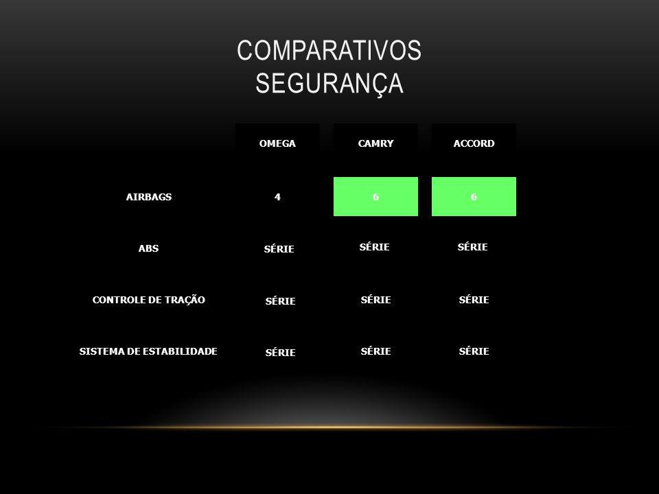 COMPARATIVOS SEGURANÇA AIRBAGSAIRBAGS ABSABS CONTROLE DE TRAÇÃO SISTEMA DE ESTABILIDADE 4 4 6 6 6 6 SÉRIE OMEGA CAMRY ACCORD SÉRIE