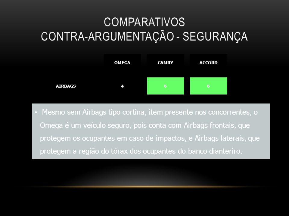 COMPARATIVOS CONTRA-ARGUMENTAÇÃO - SEGURANÇA AIRBAGSAIRBAGS 4 4 6 6 6 6 OMEGA CAMRY ACCORD Mesmo sem Airbags tipo cortina, item presente nos concorren