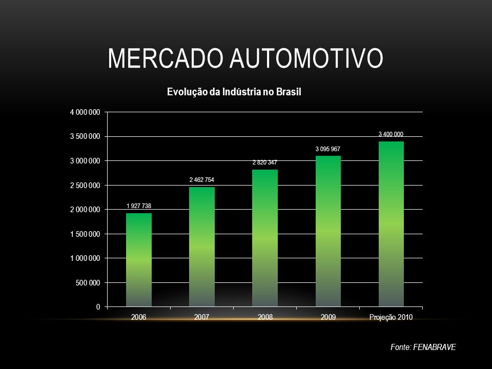 MERCADO AUTOMOTIVO Fonte: GMB Concorrentes Diretos do Omega - 2010