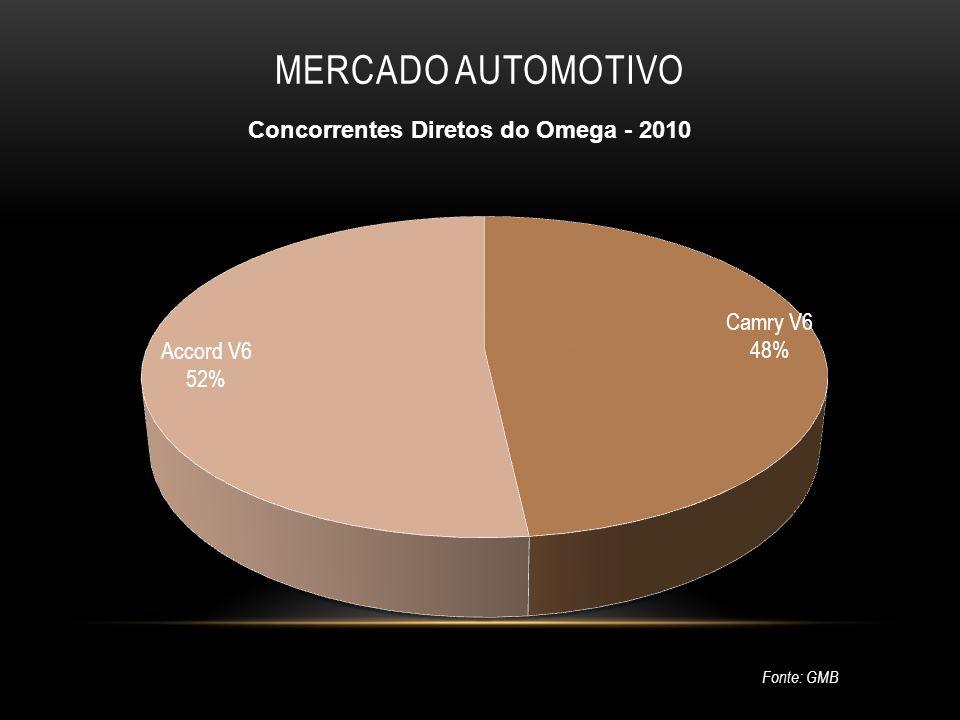 MERCADO AUTOMOTIVO Fonte: GMB Concorrentes Diretos do Omega - 2010