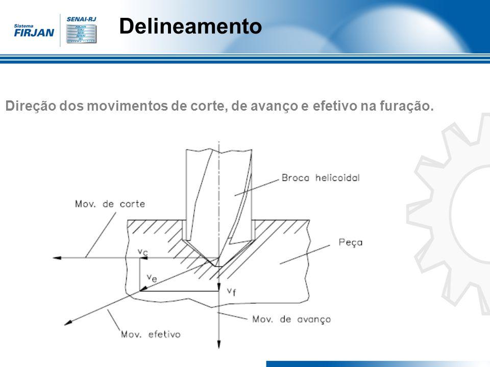 Direção dos movimentos de corte, de avanço e efetivo na furação.