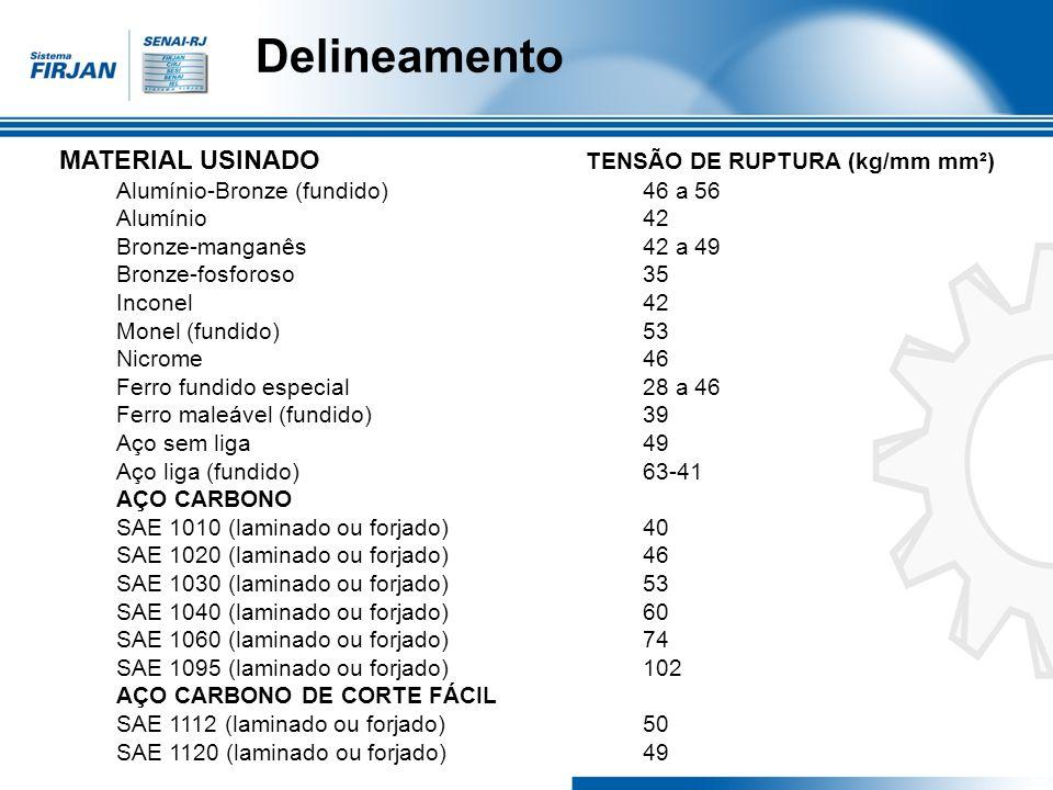 Delineamento MATERIAL USINADO TENSÃO DE RUPTURA (kg/mm mm²) Alumínio-Bronze (fundido)46 a 56 Alumínio42 Bronze-manganês42 a 49 Bronze-fosforoso35 Inco