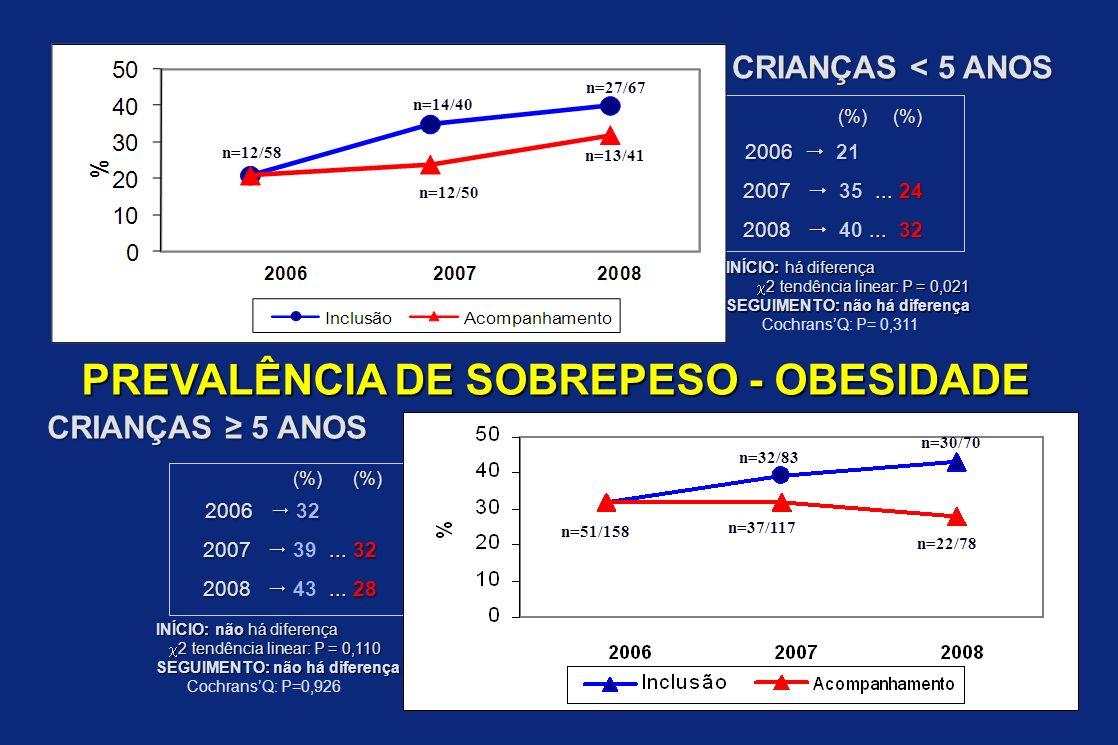 (%) (%) (%) (%) 2006 32 2006 32 2007... 32 2007 39... 32 2008... 28 2008 43... 28 (%) (%) (%) (%) 2006 21 2006 21 2007 35... 24 2007 35... 24 2008 40.