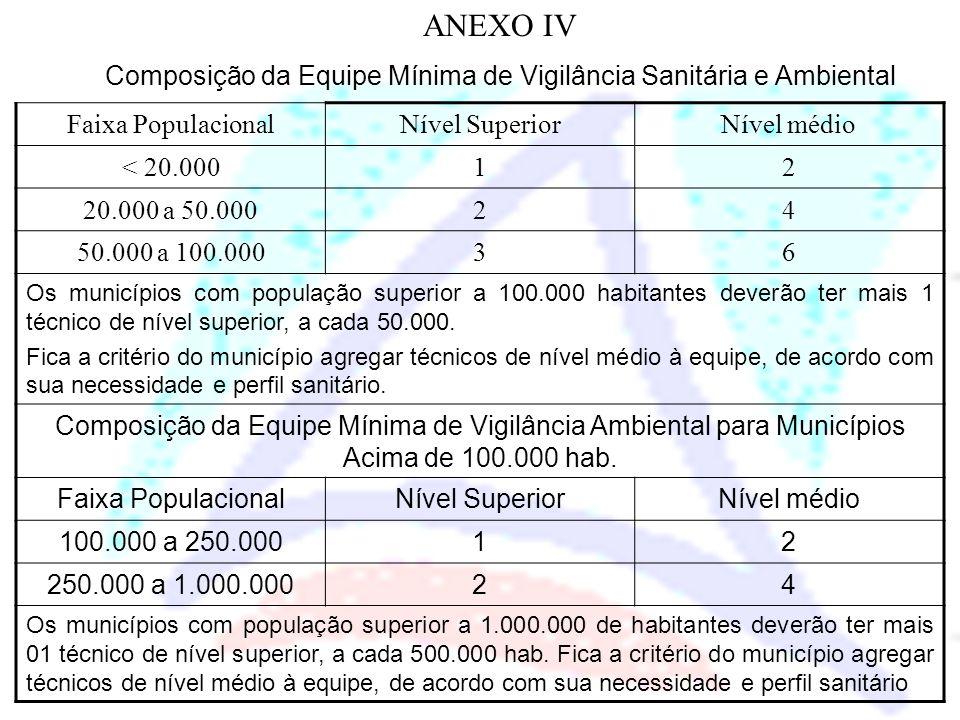 Faixa PopulacionalNível SuperiorNível médio < 20.00012 20.000 a 50.00024 50.000 a 100.00036 Os municípios com população superior a 100.000 habitantes