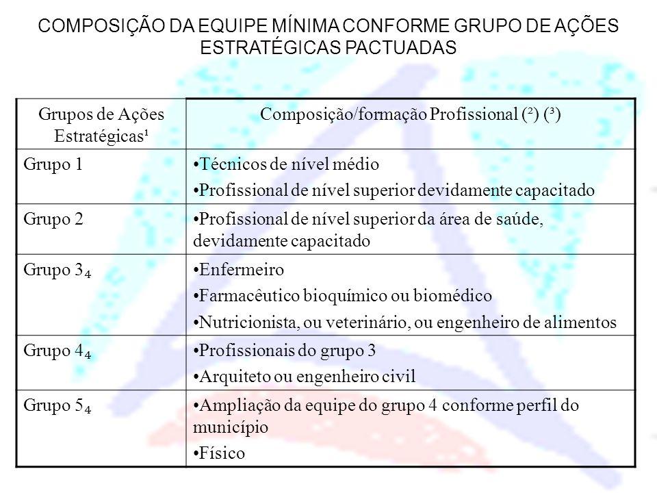 COMPOSIÇÃO DA EQUIPE MÍNIMA CONFORME GRUPO DE AÇÕES ESTRATÉGICAS PACTUADAS Grupos de Ações Estratégicas¹ Composição/formação Profissional (²) (³) Grup