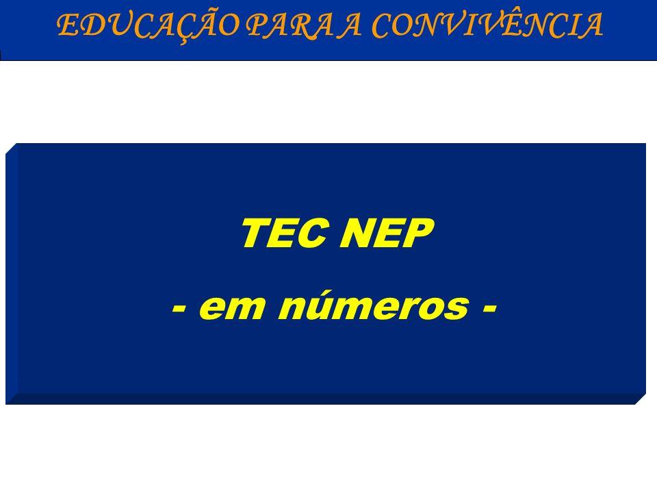 Alunos com Necessidades Específicas em cursos técnicos e tecnológicos da Rede Federal 1.548 (Censinho – Dezembro de 2008) EDUCAÇÃO PARA A CONVIVÊNCIA