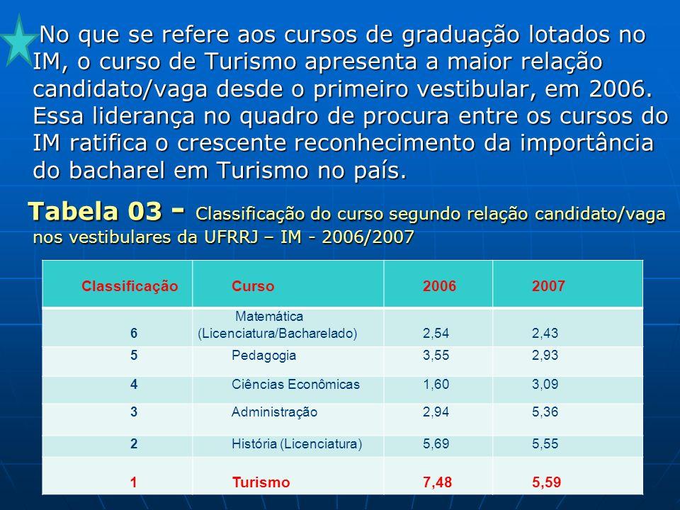 No que se refere aos cursos de graduação lotados no IM, o curso de Turismo apresenta a maior relação candidato/vaga desde o primeiro vestibular, em 2006.