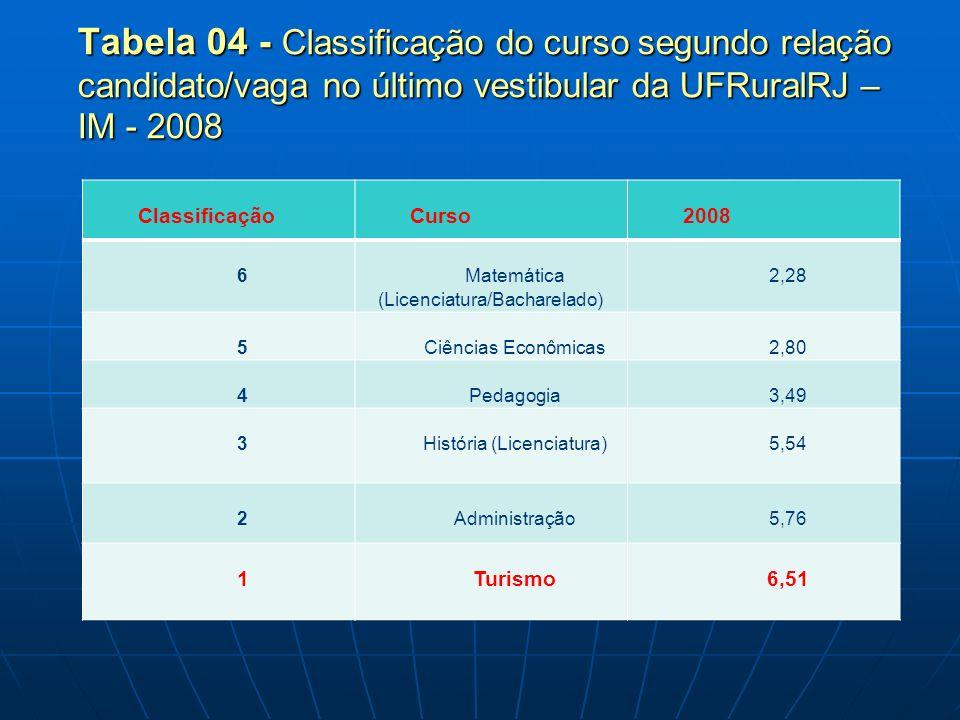 Tabela 04 - Classificação do curso segundo relação candidato/vaga no último vestibular da UFRuralRJ – IM - 2008 ClassificaçãoCurso2008 6 Matemática (Licenciatura/Bacharelado) 2,28 5Ciências Econômicas2,80 4Pedagogia3,49 3História (Licenciatura)5,54 2Administração5,76 1Turismo6,51