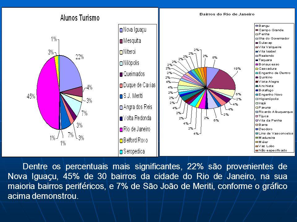 Dentre os percentuais mais significantes, 22% são provenientes de Nova Igua ç u, 45% de 30 bairros da cidade do Rio de Janeiro, na sua maioria bairros perif é ricos, e 7% de São João de Meriti, conforme o gr á fico acima demonstrou.