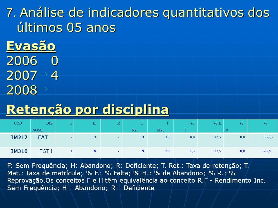 7. Análise de indicadores quantitativos dos últimos 05 anos Evasão 2006 0 2007 4 2008 2008 Retenção por disciplina COD DIS NOME FHR T Ret. T Mat. %F%F
