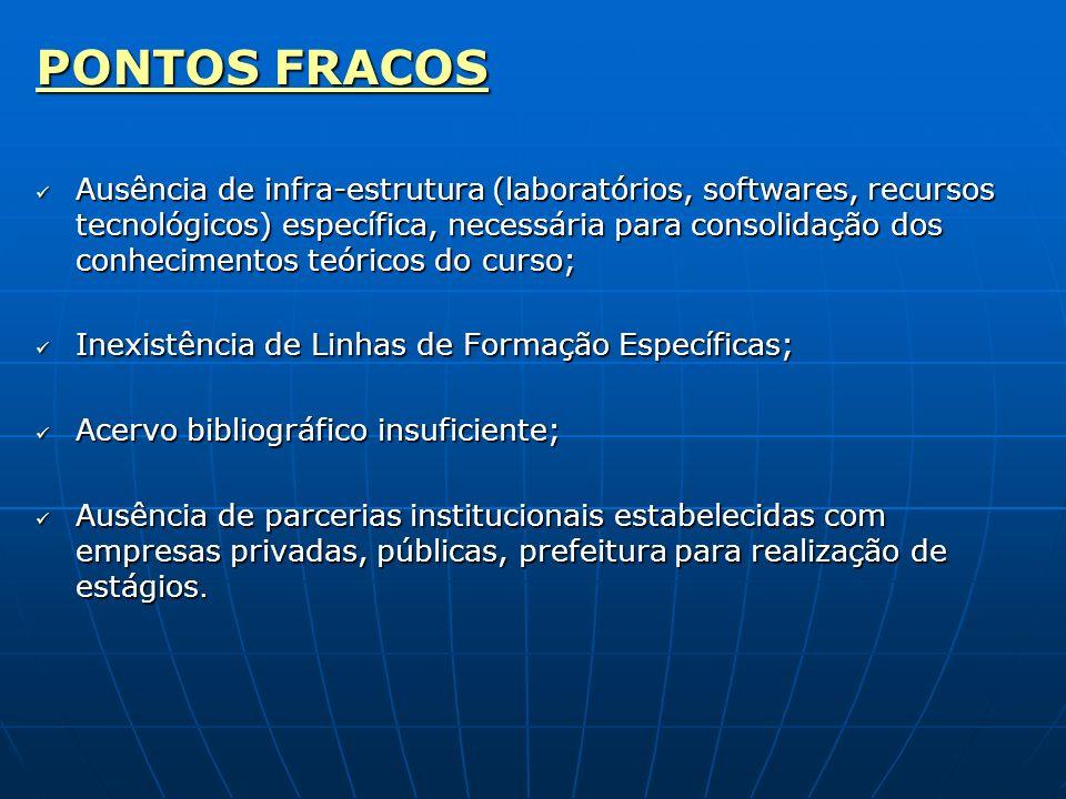 PONTOS FRACOS Ausência de infra-estrutura (laboratórios, softwares, recursos tecnológicos) específica, necessária para consolidação dos conhecimentos teóricos do curso; Ausência de infra-estrutura (laboratórios, softwares, recursos tecnológicos) específica, necessária para consolidação dos conhecimentos teóricos do curso; Inexistência de Linhas de Formação Específicas; Inexistência de Linhas de Formação Específicas; Acervo bibliográfico insuficiente; Acervo bibliográfico insuficiente; Ausência de parcerias institucionais estabelecidas com empresas privadas, públicas, prefeitura para realização de estágios.