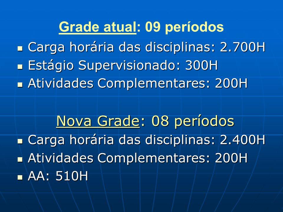 Grade atual: 09 períodos Carga horária das disciplinas: 2.700H Carga horária das disciplinas: 2.700H Estágio Supervisionado: 300H Estágio Supervisiona