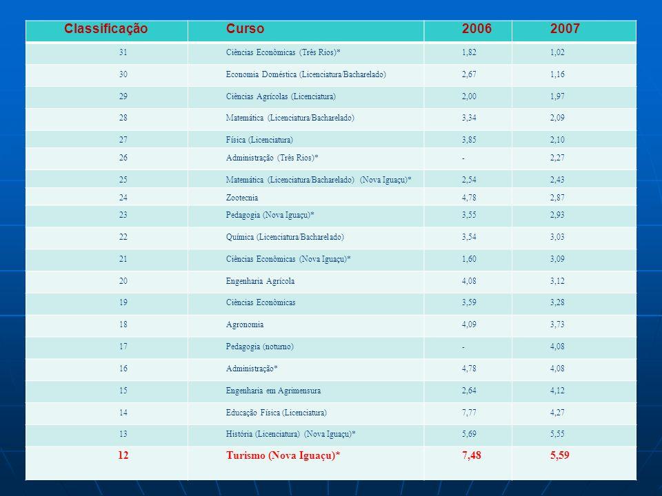 Tabela 01 - Classificação do curso segundo relação candidato/vaga nos vestibulares da UFRRJ – 2006/2007 ClassificaçãoCurso20062007 31Ciências Econômicas (Três Rios)*1,821,02 30Economia Doméstica (Licenciatura/Bacharelado)2,671,16 29Ciências Agrícolas (Licenciatura)2,001,97 28Matemática (Licenciatura/Bacharelado)3,342,09 27Física (Licenciatura)3,852,10 26Administração (Três Rios)*-2,27 25Matemática (Licenciatura/Bacharelado) (Nova Iguaçu)*2,542,43 24Zootecnia4,782,87 23Pedagogia (Nova Iguaçu)*3,552,93 22Química (Licenciatura/Bacharelado)3,543,03 21Ciências Econômicas (Nova Iguaçu)*1,603,09 20Engenharia Agrícola4,083,12 19Ciências Econômicas3,593,28 18Agronomia4,093,73 17Pedagogia (noturno)-4,08 16Administração*4,784,08 15Engenharia em Agrimensura2,644,12 14Educação Física (Licenciatura)7,774,27 13História (Licenciatura) (Nova Iguaçu)*5,695,55 12Turismo (Nova Iguaçu)*7,485,59