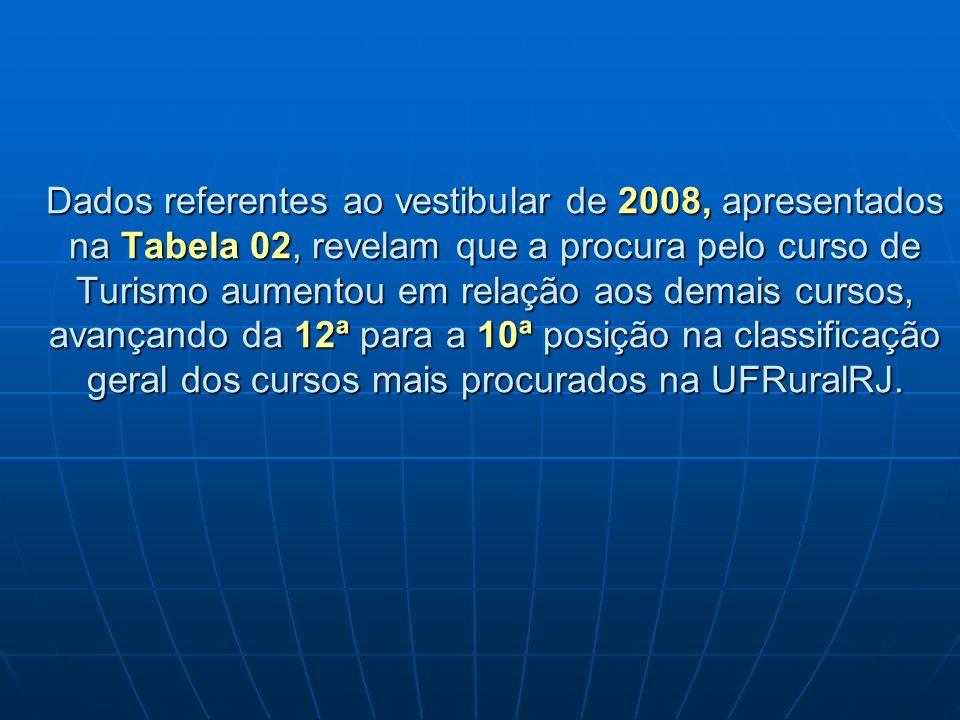 Dados referentes ao vestibular de 2008, apresentados na Tabela 02, revelam que a procura pelo curso de Turismo aumentou em relação aos demais cursos,