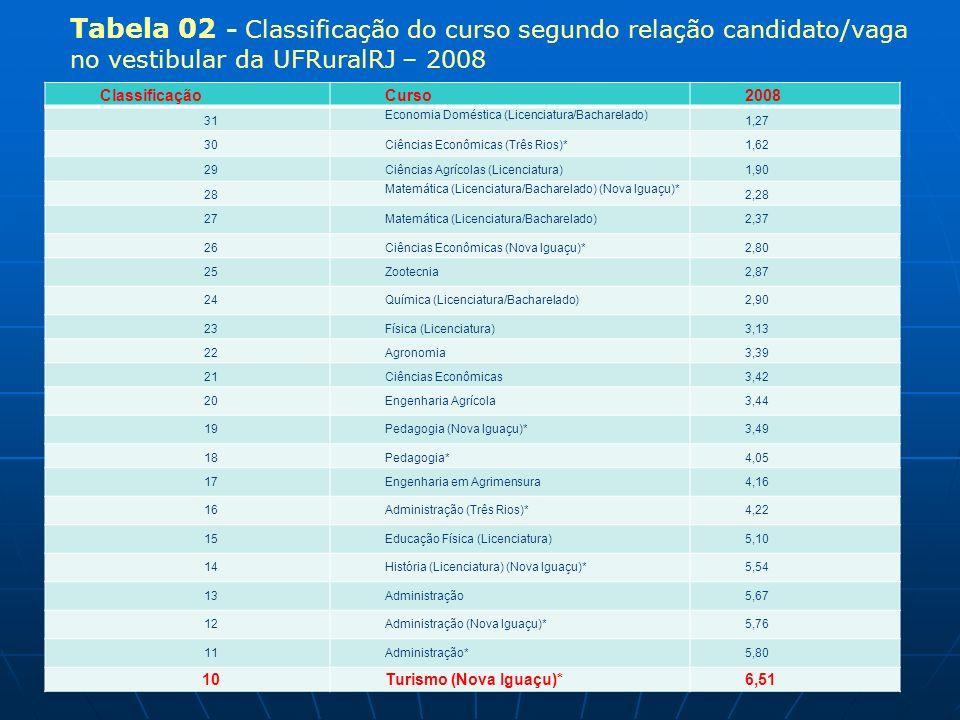 ClassificaçãoCurso2008 31 Economia Doméstica (Licenciatura/Bacharelado) 1,27 30Ciências Econômicas (Três Rios)*1,62 29Ciências Agrícolas (Licenciatura)1,90 28 Matemática (Licenciatura/Bacharelado) (Nova Iguaçu)* 2,28 27Matemática (Licenciatura/Bacharelado)2,37 26Ciências Econômicas (Nova Iguaçu)*2,80 25Zootecnia2,87 24Química (Licenciatura/Bacharelado)2,90 23Física (Licenciatura)3,13 22Agronomia3,39 21Ciências Econômicas3,42 20Engenharia Agrícola3,44 19Pedagogia (Nova Iguaçu)*3,49 18Pedagogia*4,05 17Engenharia em Agrimensura4,16 16Administração (Três Rios)*4,22 15Educação Física (Licenciatura)5,10 14História (Licenciatura) (Nova Iguaçu)*5,54 13Administração5,67 12Administração (Nova Iguaçu)*5,76 11Administração*5,80 10Turismo (Nova Iguaçu)*6,51 Tabela 02 - Classificação do curso segundo relação candidato/vaga no vestibular da UFRuralRJ – 2008