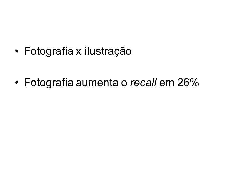 Fotografia x ilustração Fotografia aumenta o recall em 26%