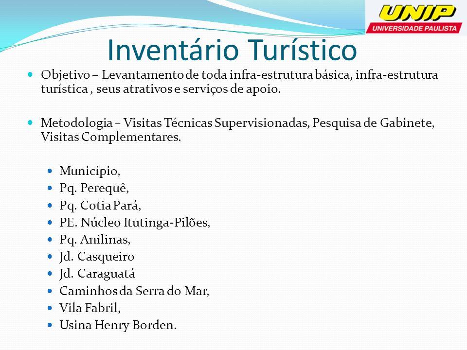 Inventário Turístico Objetivo – Levantamento de toda infra-estrutura básica, infra-estrutura turística, seus atrativos e serviços de apoio. Metodologi