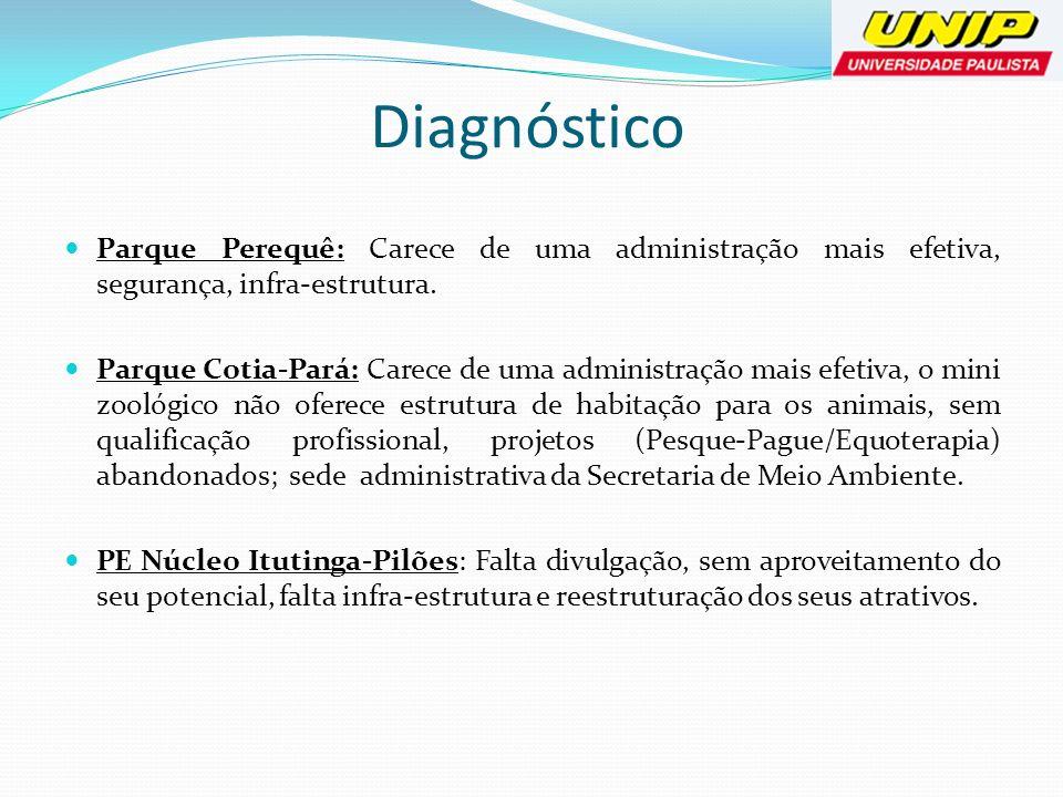 Diagnóstico Parque Perequê: Carece de uma administração mais efetiva, segurança, infra-estrutura. Parque Cotia-Pará: Carece de uma administração mais