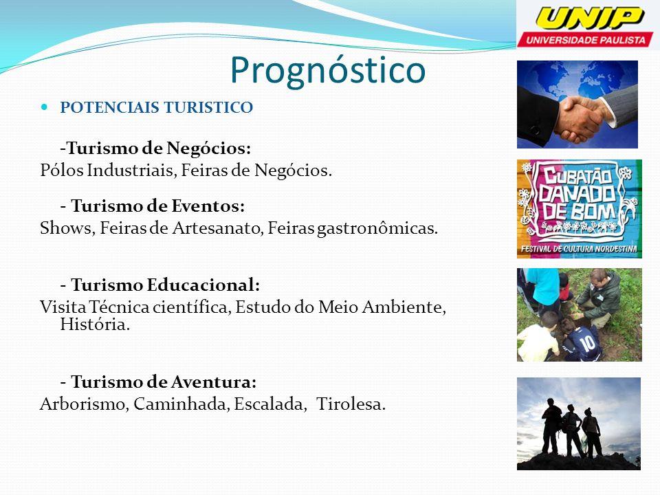 Prognóstico POTENCIAIS TURISTICO -Turismo de Negócios: Pólos Industriais, Feiras de Negócios. - Turismo de Eventos: Shows, Feiras de Artesanato, Feira