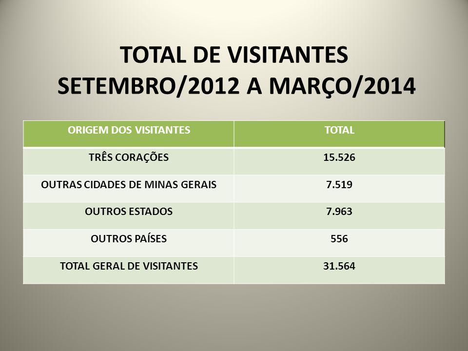 TOTAL DE VISITANTES SETEMBRO/2012 A MARÇO/2014 ORIGEM DOS VISITANTESTOTAL TRÊS CORAÇÕES15.526 OUTRAS CIDADES DE MINAS GERAIS7.519 OUTROS ESTADOS7.963
