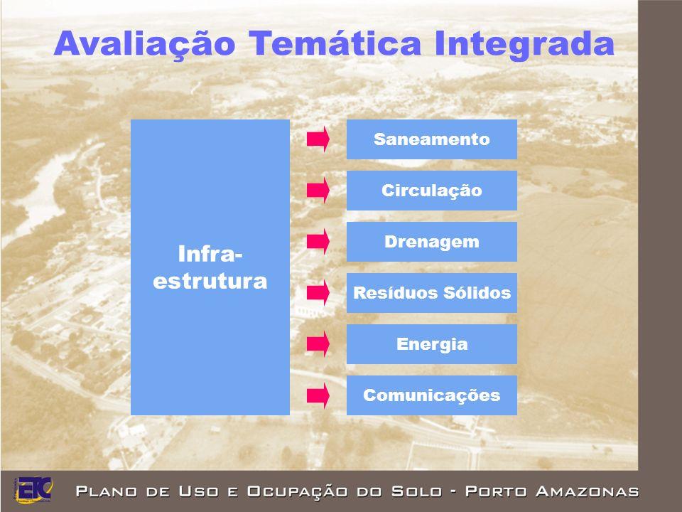 Infra- estrutura Saneamento Circulação Drenagem Resíduos Sólidos Energia Comunicações Avaliação Temática Integrada