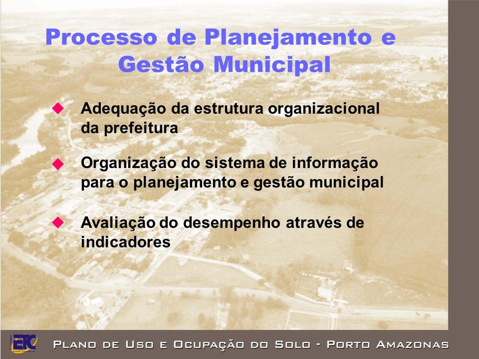 Processo de Planejamento e Gestão Municipal Adequação da estrutura organizacional da prefeitura Organização do sistema de informação para o planejamento e gestão municipal Avaliação do desempenho através de indicadores