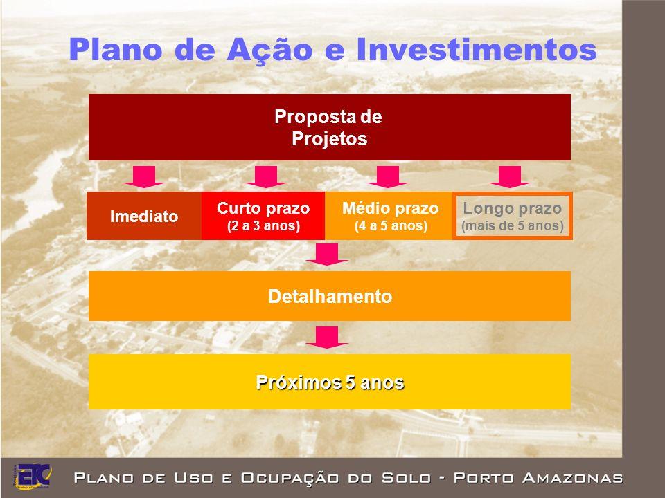 Plano de Ação e Investimentos Proposta de Projetos Próximos 5 anos Detalhamento Curto prazo (2 a 3 anos) Médio prazo (4 a 5 anos) Longo prazo (mais de 5 anos) Imediato