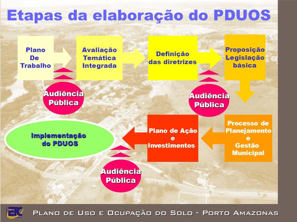 Plano De Trabalho Avaliação Temática Integrada Definição das diretrizes Proposição Legislação básica Processo de Planejamento e Gestão Municipal Plano de Ação e Investimentos Implementação do PDUOS Audiência Pública Audiência Pública Audiência Pública