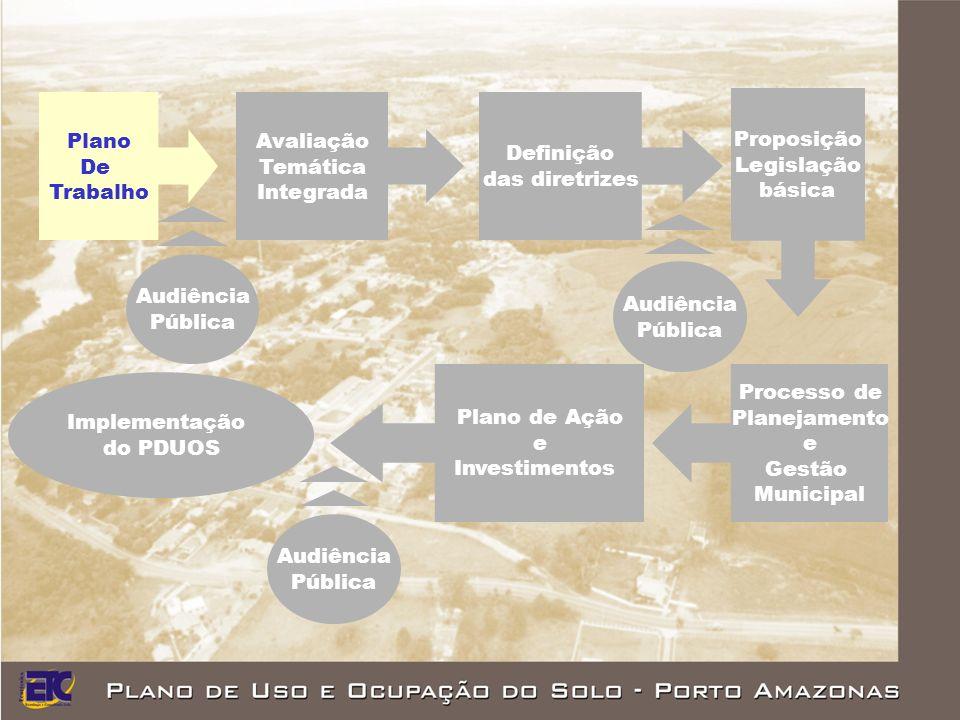 Audiência Pública Plano De Trabalho Avaliação Temática Integrada Definição das diretrizes Proposição Legislação básica Processo de Planejamento e Gestão Municipal Plano de Ação e Investimentos Implementação do PDUOS AudiênciaPública AudiênciaPública AudiênciaPública