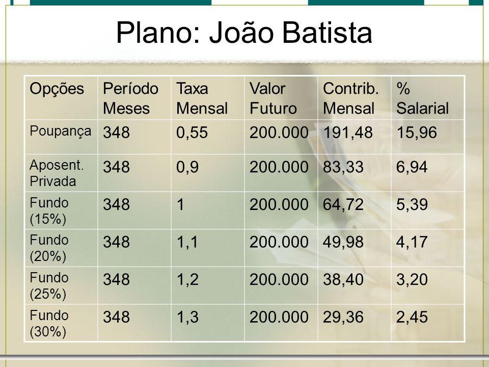 Plano: João Batista OpçõesPeríodo Meses Taxa Mensal Valor Futuro Contrib. Mensal % Salarial Poupança 3480,55200.000191,4815,96 Aposent. Privada 3480,9