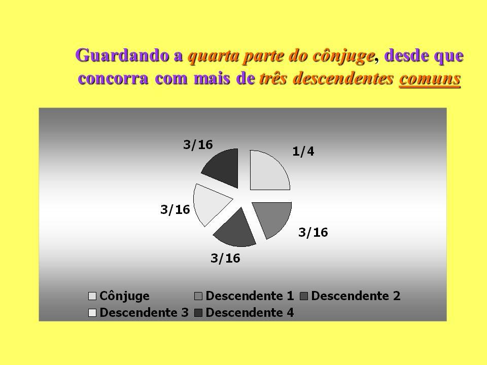 Assim por exemplo: cônjuge concorrendo com 3 descendentes (todos comuns ou todos exclusivos)