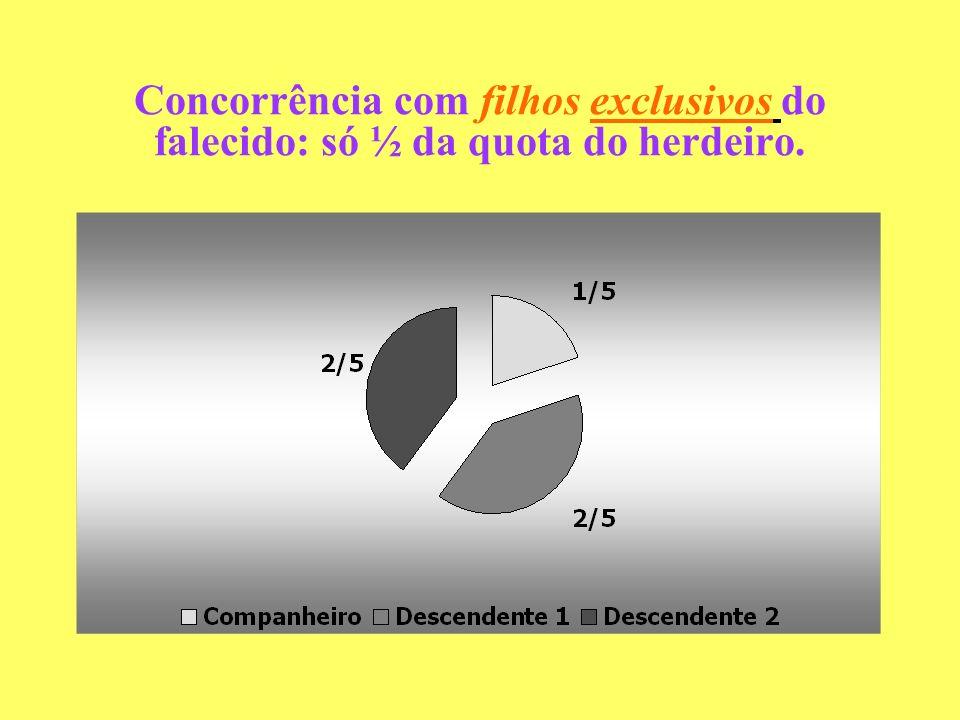 CONCORRÊNCIA COM DESCENDENTES COMUNS – cota igual - cálculo
