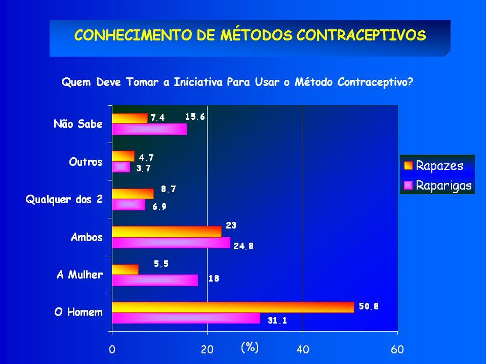CONHECIMENTO DE MÉTODOS CONTRACEPTIVOS Quem Deve Tomar a Iniciativa Para Usar o Método Contraceptivo?