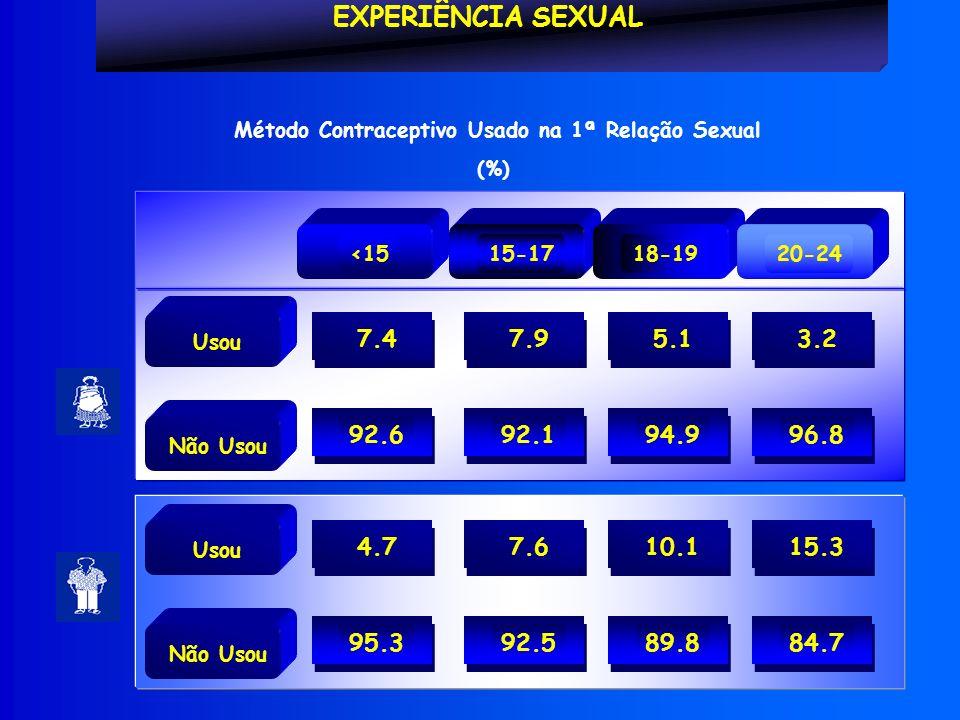 Usou 7.4 92.6 Não Usou EXPERIÊNCIA SEXUAL 15-17<1518-1920-24 7.9 92.1 5.1 94.9 3.2 96.8 Usou 4.7 95.3 Não Usou 7.6 92.5 10.1 89.8 15.3 84.7 Método Contraceptivo Usado na 1ª Relação Sexual (%)