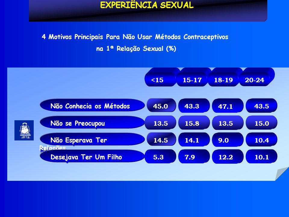 Não Conhecia os Métodos EXPERIÊNCIA SEXUAL 4 Motivos Principais Para Não Usar Métodos Contraceptivos na 1ª Relação Sexual (%) <15 15-17 18-19 20-24 Não se Preocupou Não Esperava Ter Relações Desejava Ter Um Filho 43.5 45.0 43.3 47.1 15.0 13.5 15.8 13.5 10.4 14.5 14.1 9.0 10.1 5.3 7.9 12.2