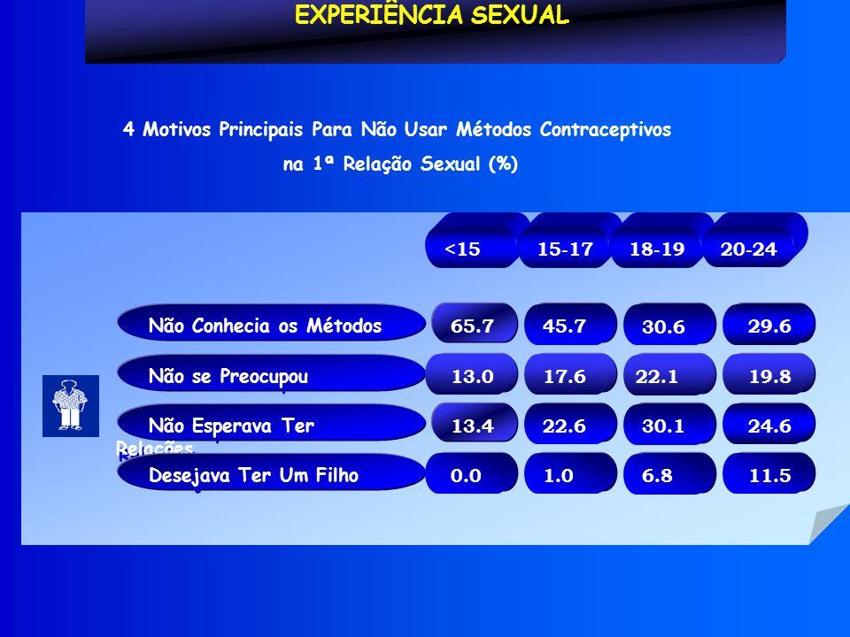 Não Conhecia os Métodos EXPERIÊNCIA SEXUAL 4 Motivos Principais Para Não Usar Métodos Contraceptivos na 1ª Relação Sexual (%) <15 15-17 18-19 20-24 Não se Preocupou Não Esperava Ter Relações Desejava Ter Um Filho 29.6 65.7 45.7 30.6 19.8 13.0 17.6 22.1 24.6 13.4 22.6 30.1 11.5 0.0 1.0 6.8