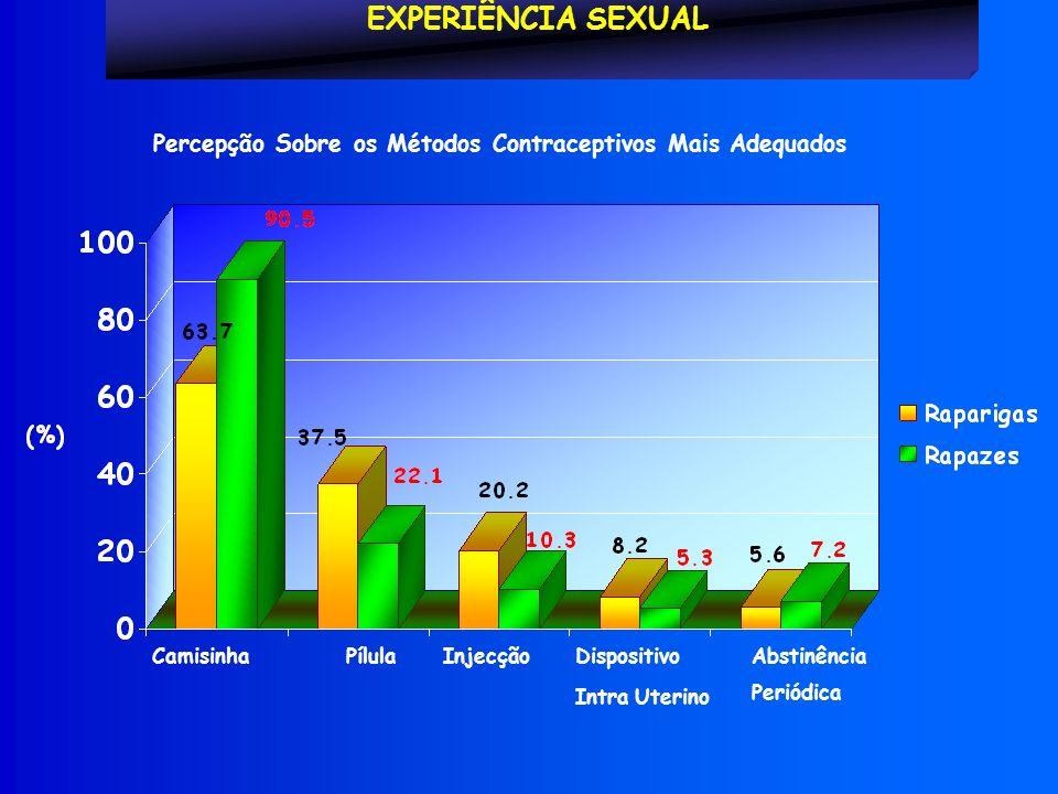 EXPERIÊNCIA SEXUAL Percepção Sobre os Métodos Contraceptivos Mais Adequados CamisinhaPílulaInjecçãoDispositivo Intra Uterino Abstinência Periódica