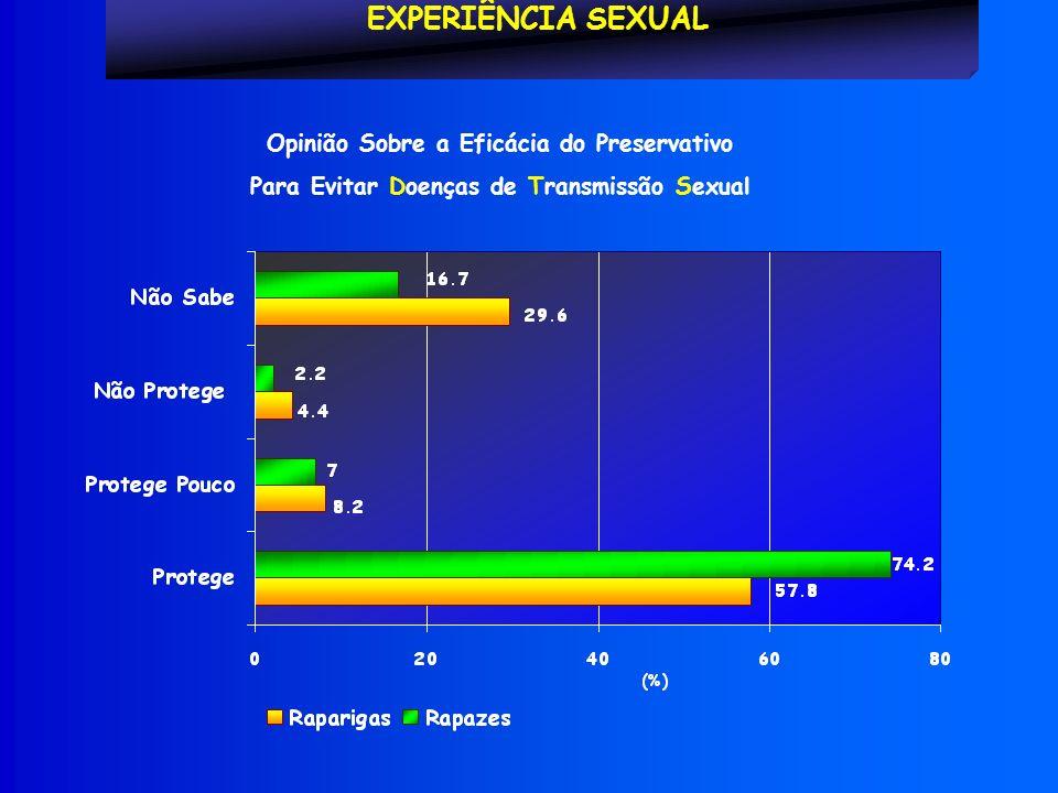 EXPERIÊNCIA SEXUAL Opinião Sobre a Eficácia do Preservativo Para Evitar Doenças de Transmissão Sexual