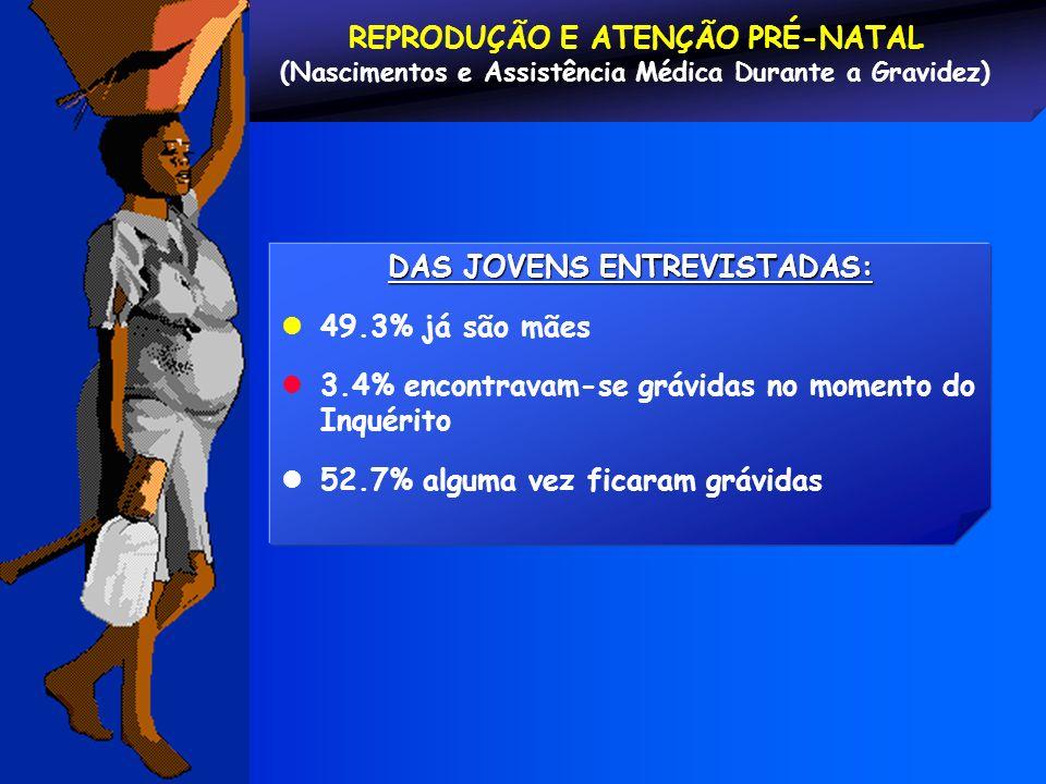 DAS JOVENS ENTREVISTADAS: 49.3% já são mães 3.4% encontravam-se grávidas no momento do Inquérito 52.7% alguma vez ficaram grávidas REPRODUÇÃO E ATENÇÃ