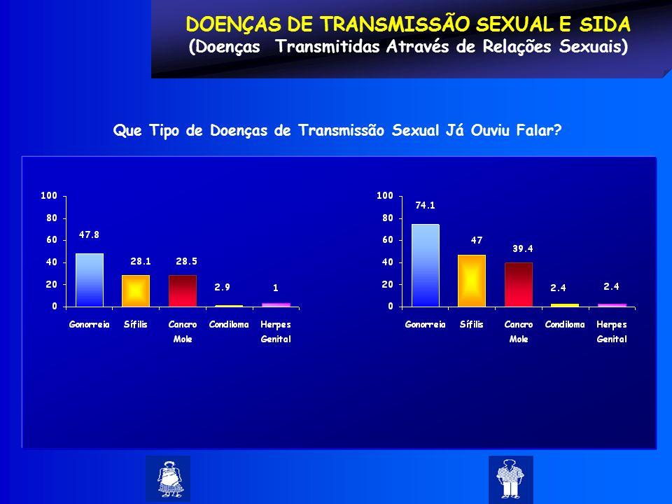 DOENÇAS DE TRANSMISSÃO SEXUAL E SIDA (Doenças Transmitidas Através de Relações Sexuais) Que Tipo de Doenças de Transmissão Sexual Já Ouviu Falar?