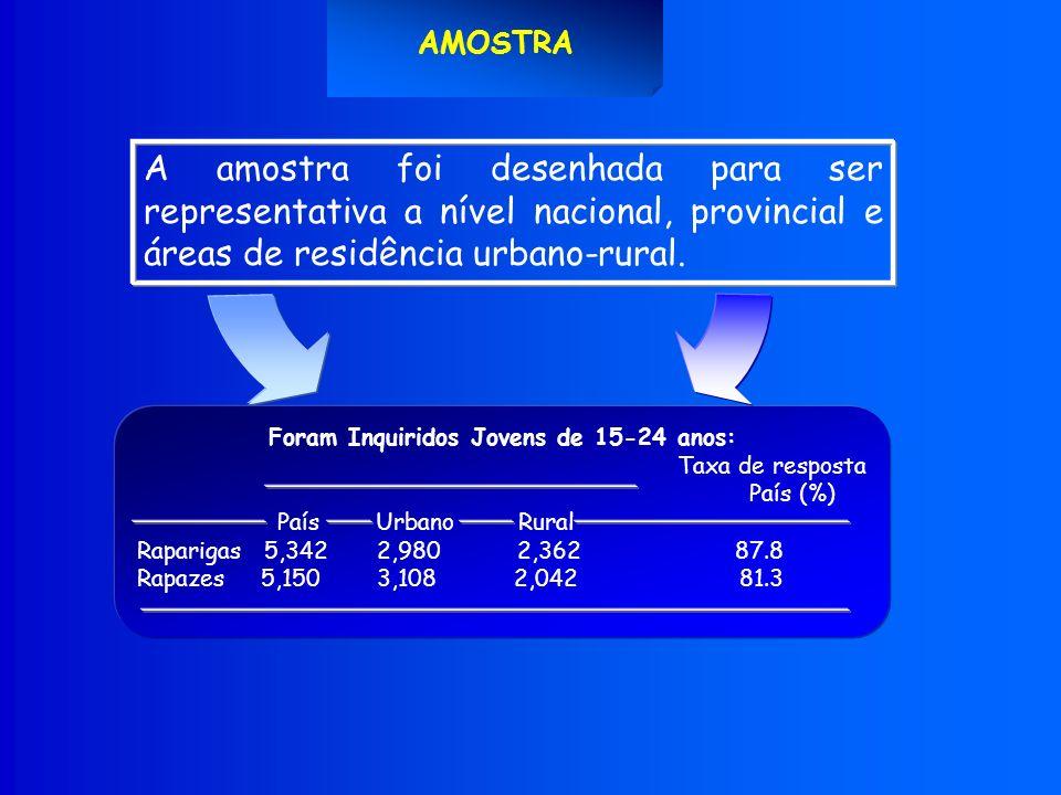 A amostra foi desenhada para ser representativa a nível nacional, provincial e áreas de residência urbano-rural.