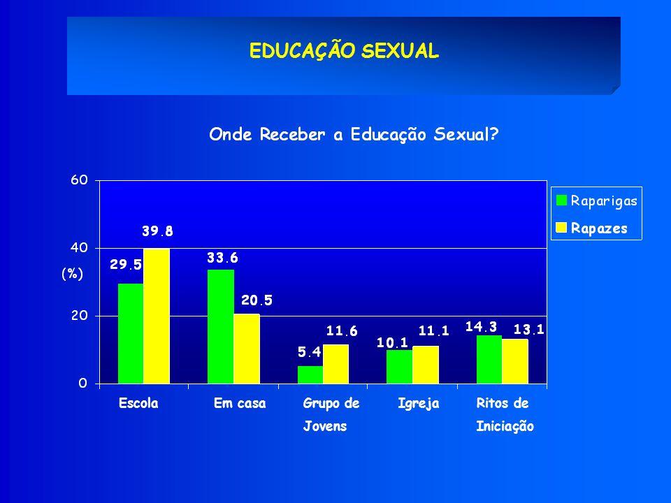 EDUCAÇÃO SEXUAL EscolaEm casaGrupo de Jovens IgrejaRitos de Iniciação