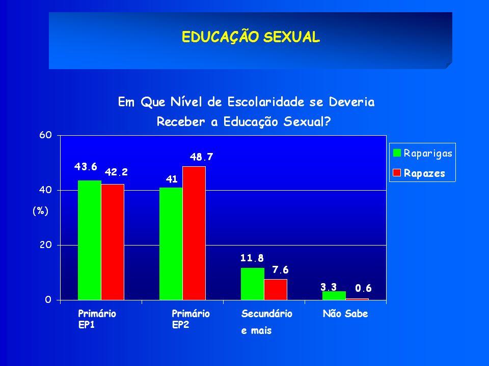 EDUCAÇÃO SEXUAL Primário EP1 Secundário e mais Não SabePrimário EP2