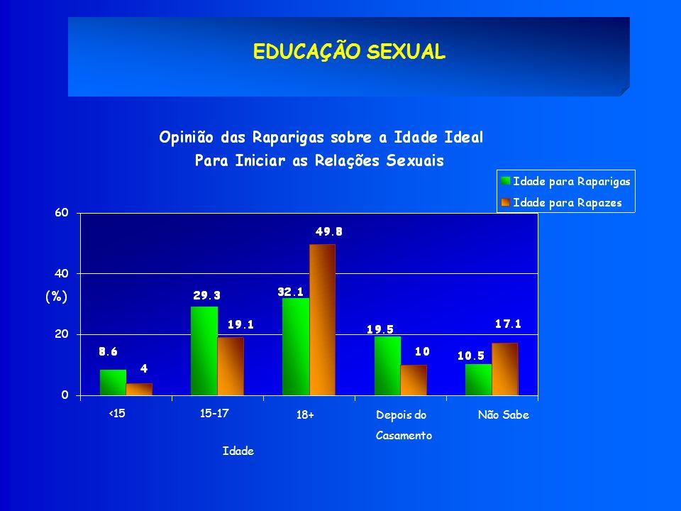 EDUCAÇÃO SEXUAL <15 18+Depois do Casamento 15-17 Não Sabe Idade