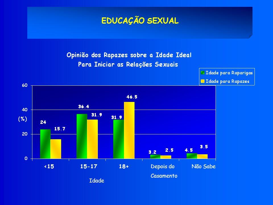 EDUCAÇÃO SEXUAL <1518+Depois do Casamento 15-17Não Sabe Idade