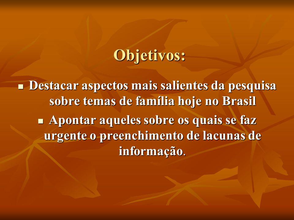 Objetivos: Destacar aspectos mais salientes da pesquisa sobre temas de família hoje no Brasil Destacar aspectos mais salientes da pesquisa sobre temas