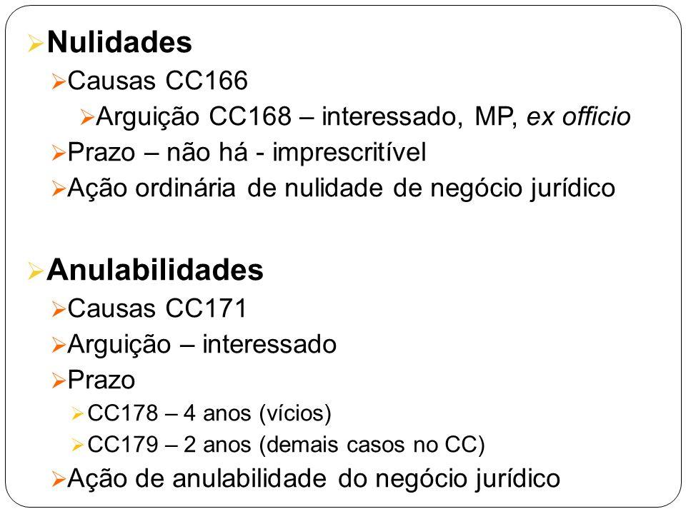 Nulidades Causas CC166 Arguição CC168 – interessado, MP, ex officio Prazo – não há - imprescritível Ação ordinária de nulidade de negócio jurídico Anu