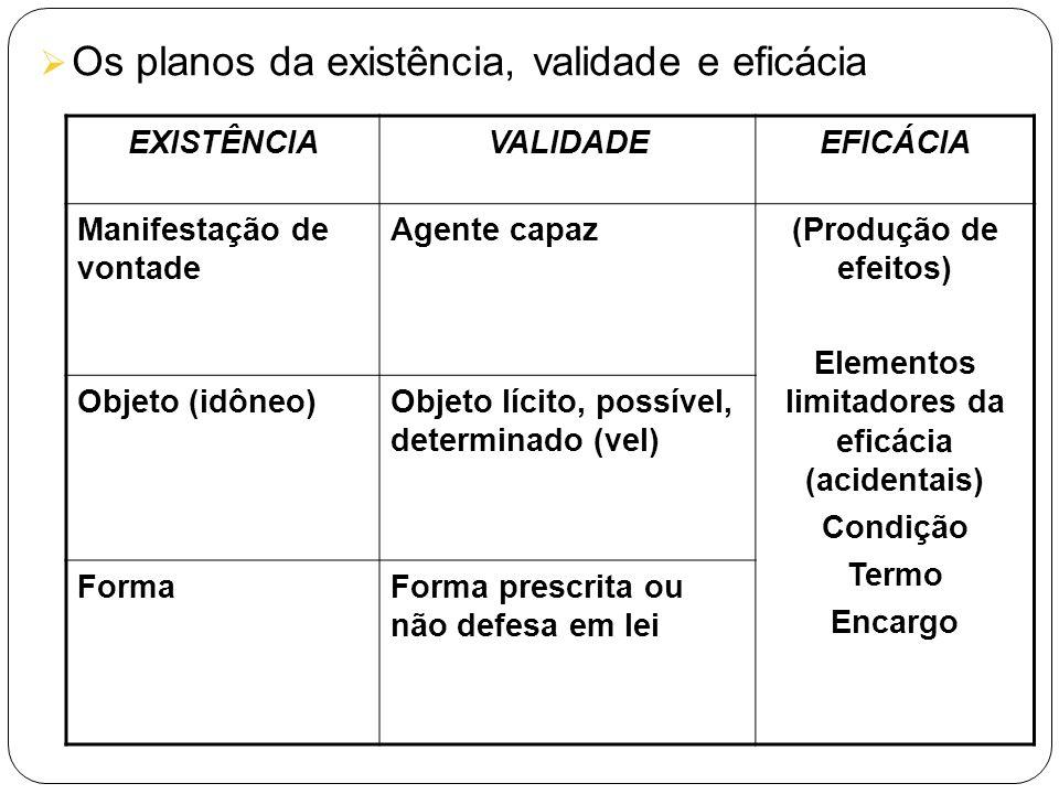 Os planos da existência, validade e eficácia EXISTÊNCIAVALIDADEEFICÁCIA Manifestação de vontade Agente capaz(Produção de efeitos) Elementos limitadore